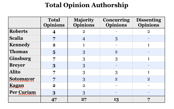 TotalOpinionAuthorship